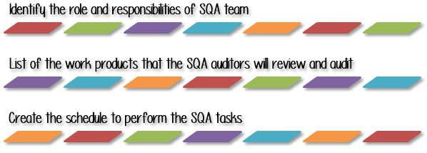 Software Quality Assurance(SQA): Plan, Audit & Review