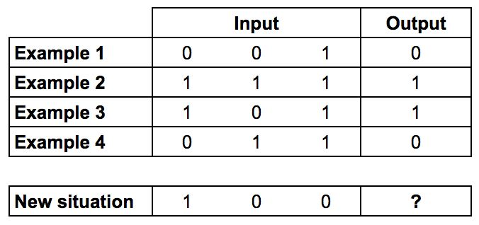 How to build a simple neural network in 9 lines of Python code