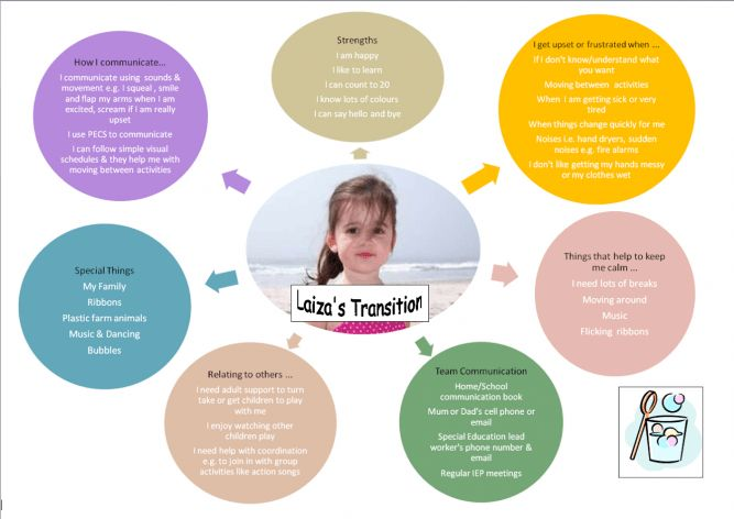 Transitions – managing times of change   Inclusive Education
