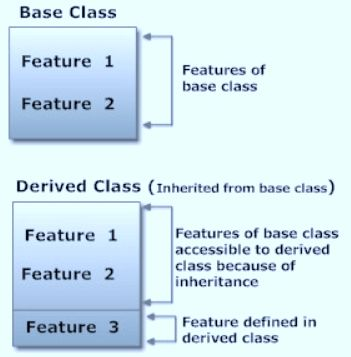 Class & Objects: Define Class, Inheritance - OOP Tutorial