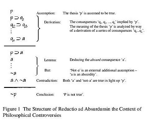 ISSA Proceedings 1998 – What Makes The Reductio Ad Absurdum An ...