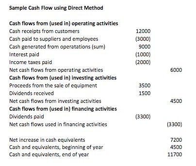 Direct Method Statement Of Cash Flows Template - Best Template ...