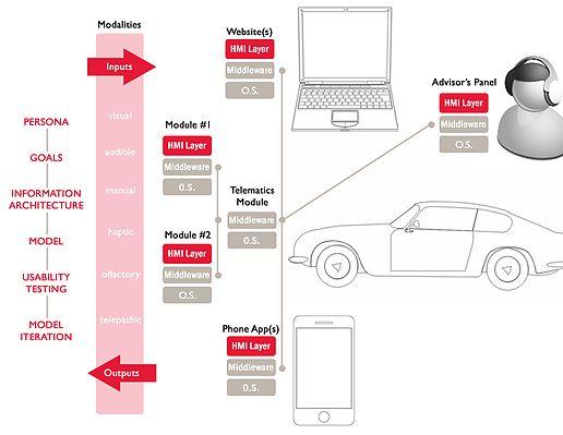 Developing superb HMI: How an automotive infotainment-planning ...
