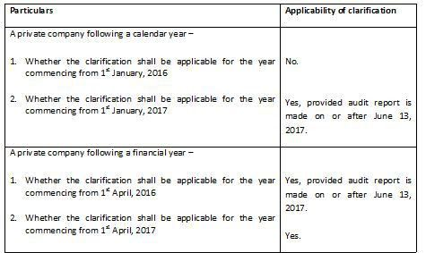 MCA Clarification on IFC Reporting in Auditor's Report for Private ...