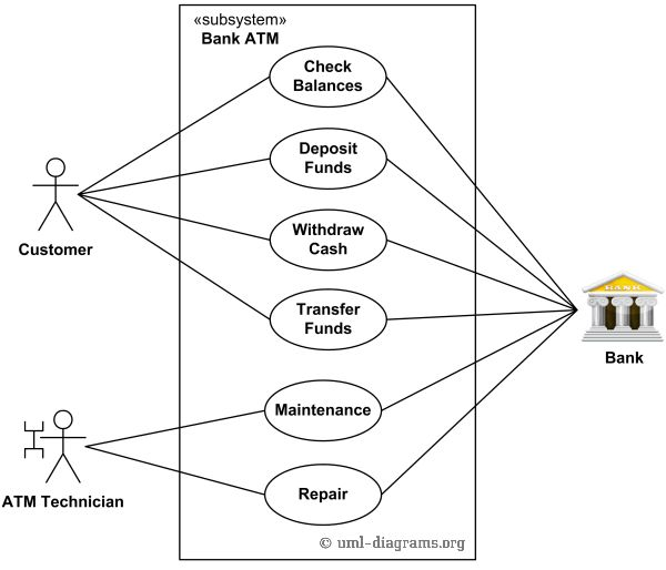 An example of UML use case diagram for a bank ATM (Automated ...