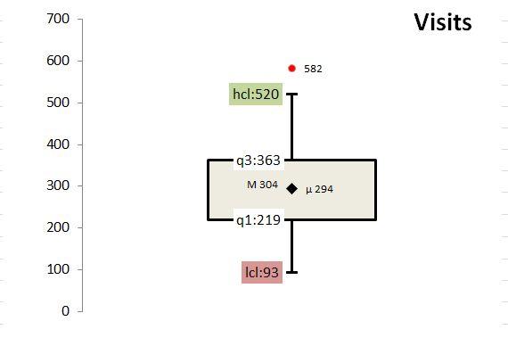 The math behind web analytics: box plots   Cardinal Path Blog