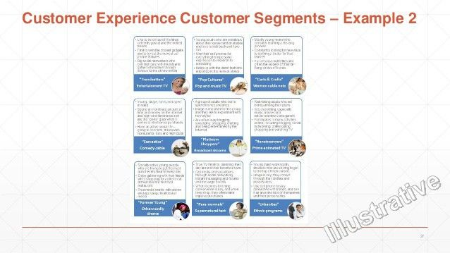 Customer experience strategy development methodology v1.6