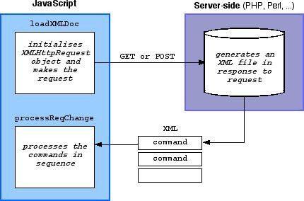 Web Services using XMLHttpRequest (Ajax) < JavaScript | The Art of Web