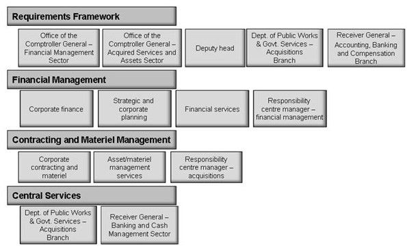 Guideline on Common Financial Management Business Process 3.1 ...