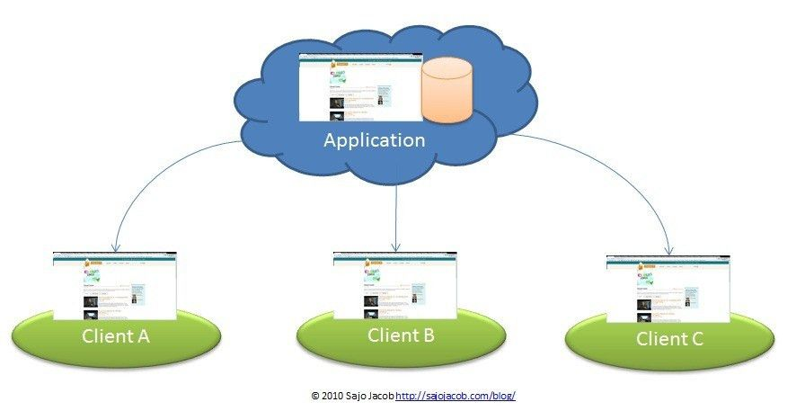 Windows Azure 101: Cloud Service Model- SaaS/PaaS/IaaS? | Sajo Jacob
