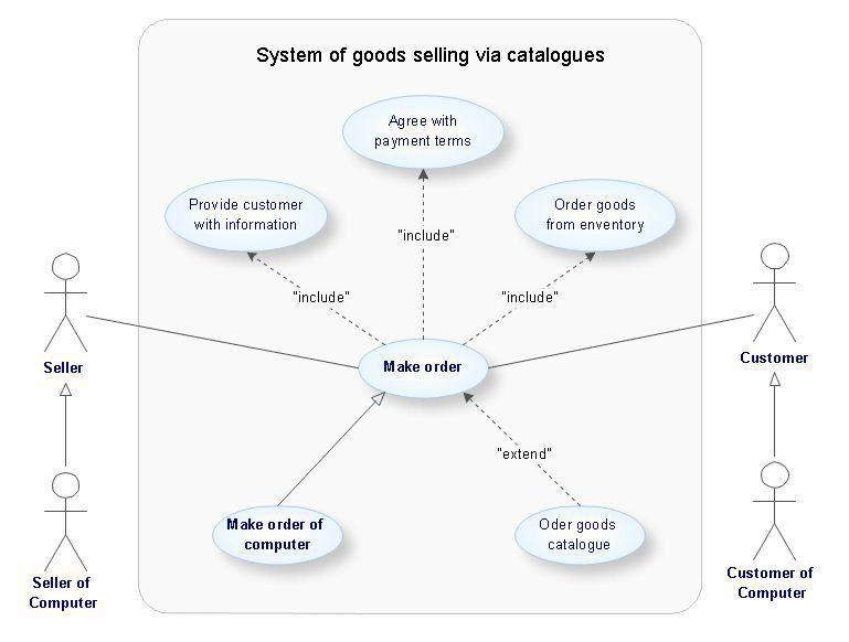 UML Tool & UML Diagram Examples | UML Use Case Diagram Example ...