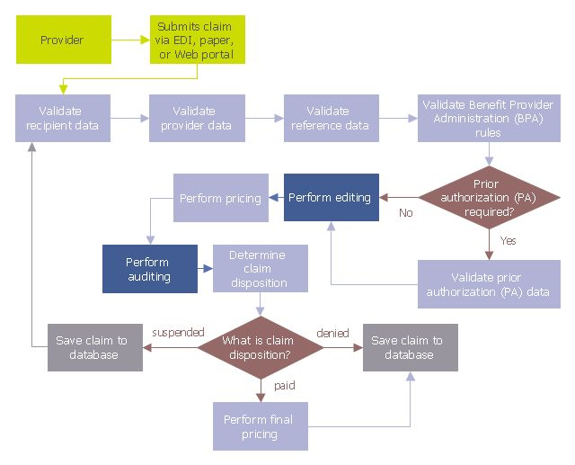 Audit Flowcharts | Basic Audit Flowchart. Flowchart Examples ...