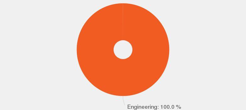 Entry Level Mechanical Engineering job description - JobisJob ...