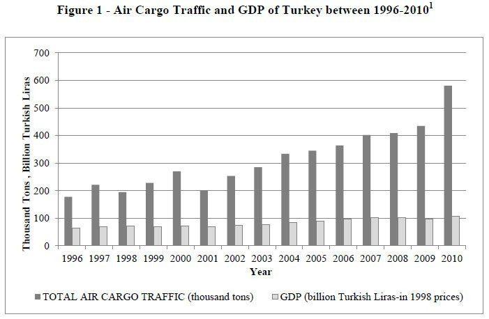 The effect of air cargo traffic on regional job creation in Turkey
