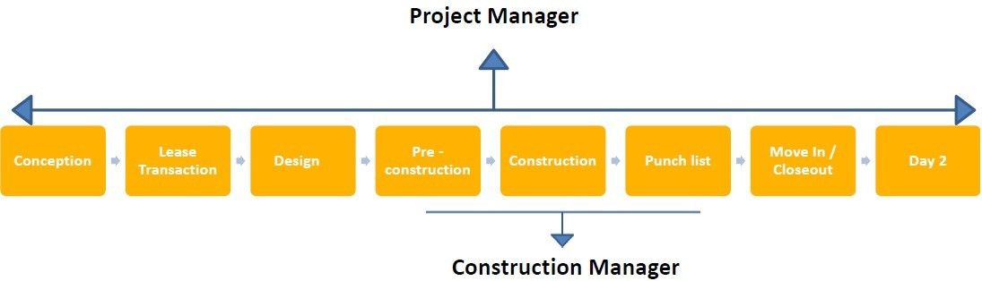 Project Manager vs. Construction Manager