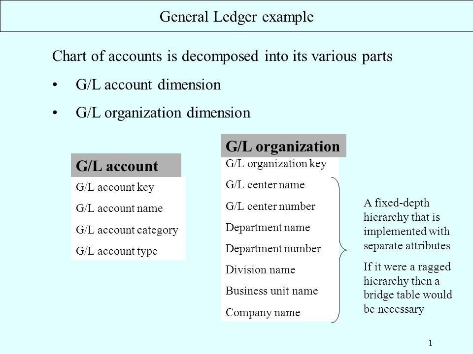 1 Chart of accounts is decomposed into its various parts G/L ...