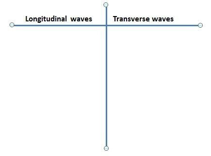 Types of Waves - Mr. Eidle's 9th Grade Physical Science