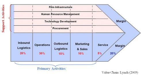 Fig 6: Value Addition in Value Chain of Tesco | Supermarket ...