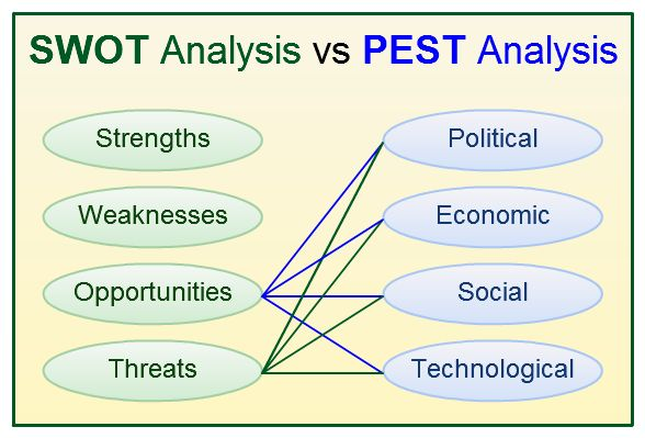SWOT Analysis vs PEST analysis and When to Use Them