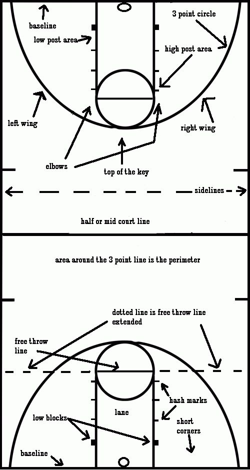 Tommy`s Basketball Playbook for Coaches,Parents and Players