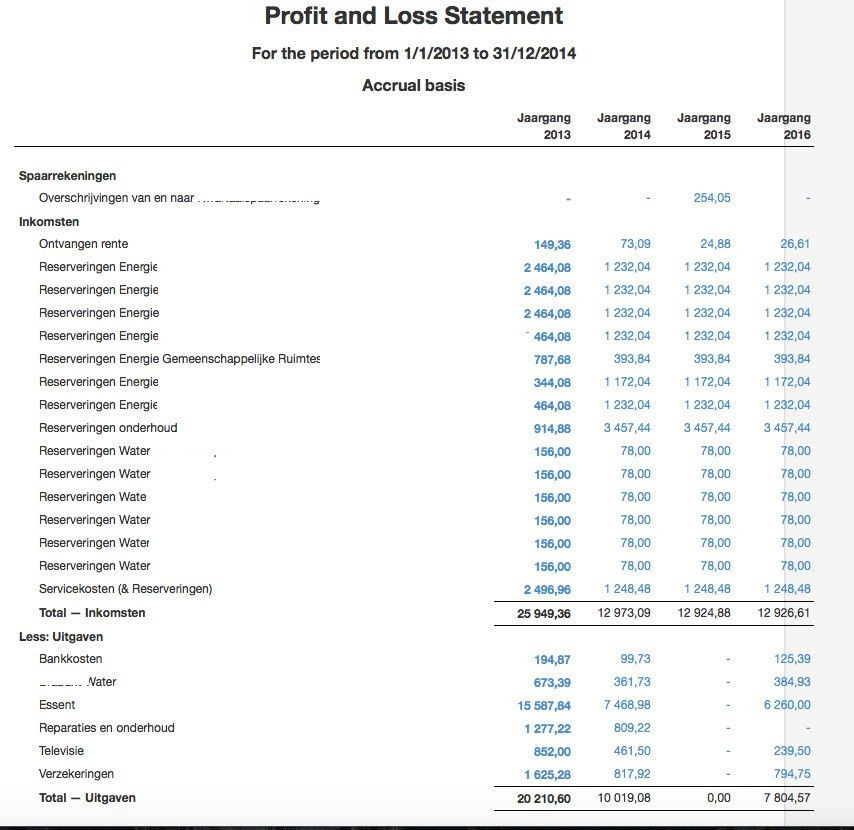 Profit And Loss Statement. A Profit And Loss Statement Is ...