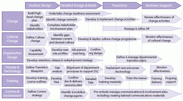 Generic business unit transition plan. | Change Management ...