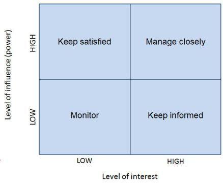Technique: Power/Interest Matrix – Requirements Techniques