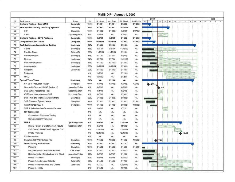 Sample Project Plan. Project Management Schedule Template Pdf ...