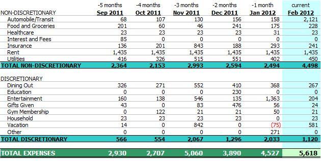 Report, February 2012
