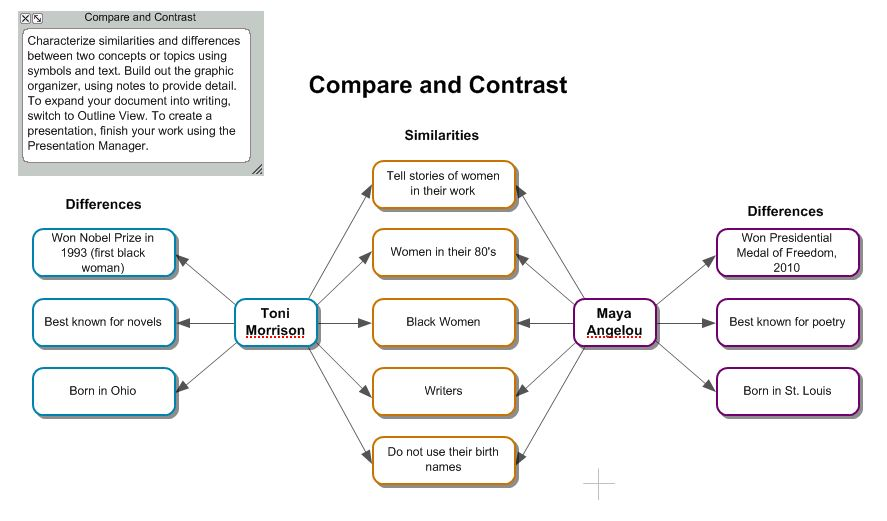 Compare and contrast esl essay topics