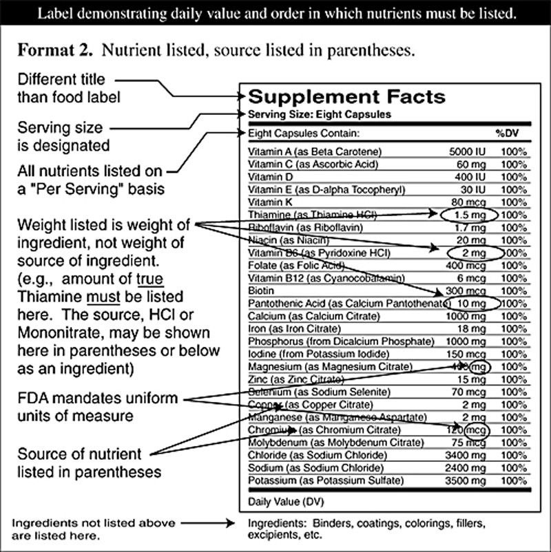 SUPPLEMENT FACTS ~ ALL THE FACTS