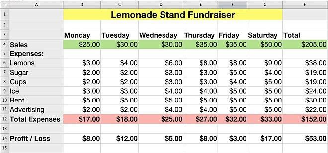 iWork Numbers - Lemonade Stand Profit and Loss | K-5 Computer Lab