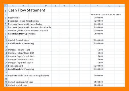 6+ cash flow statement form | rn cover letter