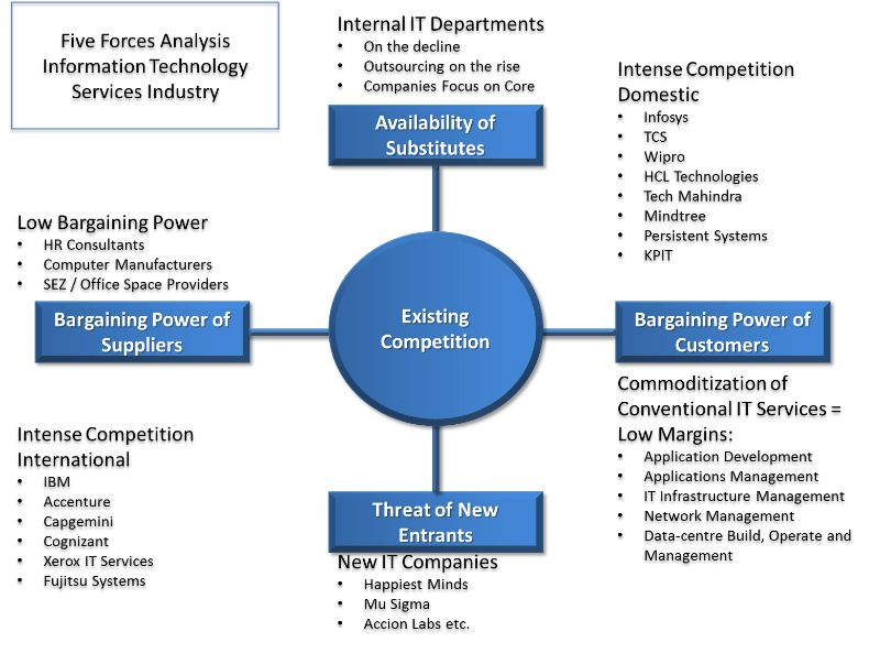 Five Forces Analysis of the Indian IT Industry | Aditya Chaturvedi ...
