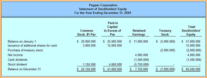 Statements Of Retained Earnings.quartzretainedearnings.PNG ...