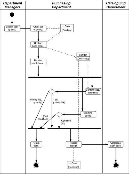 28 best UML: activity diagram images on Pinterest | Management ...