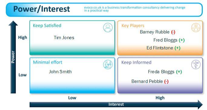 Stakeholder Management Power Interest Matrix - changing sides