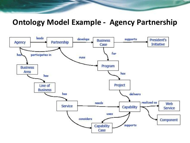 Ontologies and semantic web