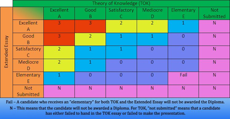 IB Assessments - TOK, Philosophy, Economics