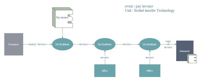Event Flow Diagram | Free Event Flow Diagram Templates