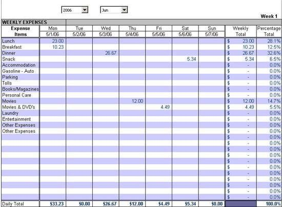 Expense Track. Summarized Weekly Expense Report by day/week. Chart ...