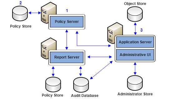 Policy Server Management Overview - CA Single Sign-On - 12.52 SP1 ...