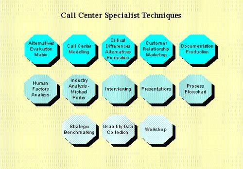 Hiring Roles: Call Center Specialist