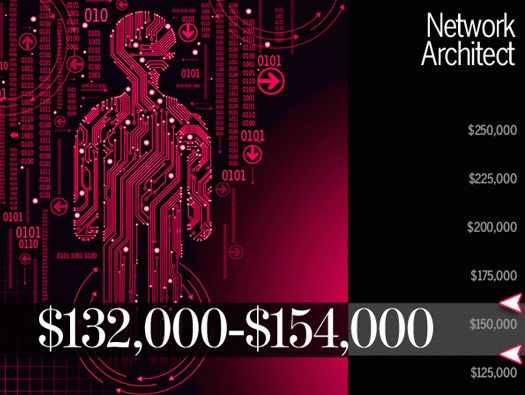 10 Highest Paying IT Careers for 2013 | CIO