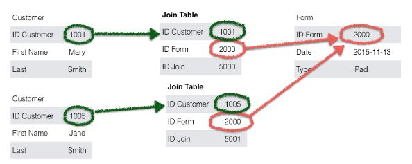 Join Tables in FileMaker Pro | HomeBase Software