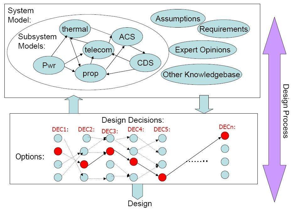 Design rationale - Wikipedia