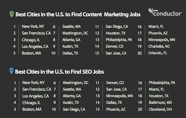 Average Salary of Inbound & Content Marketing and SEO Jobs ...