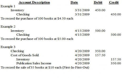 Inventory | Nonprofit Accounting Basics