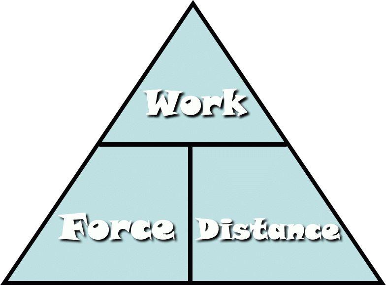Work - Easy Fun Physics