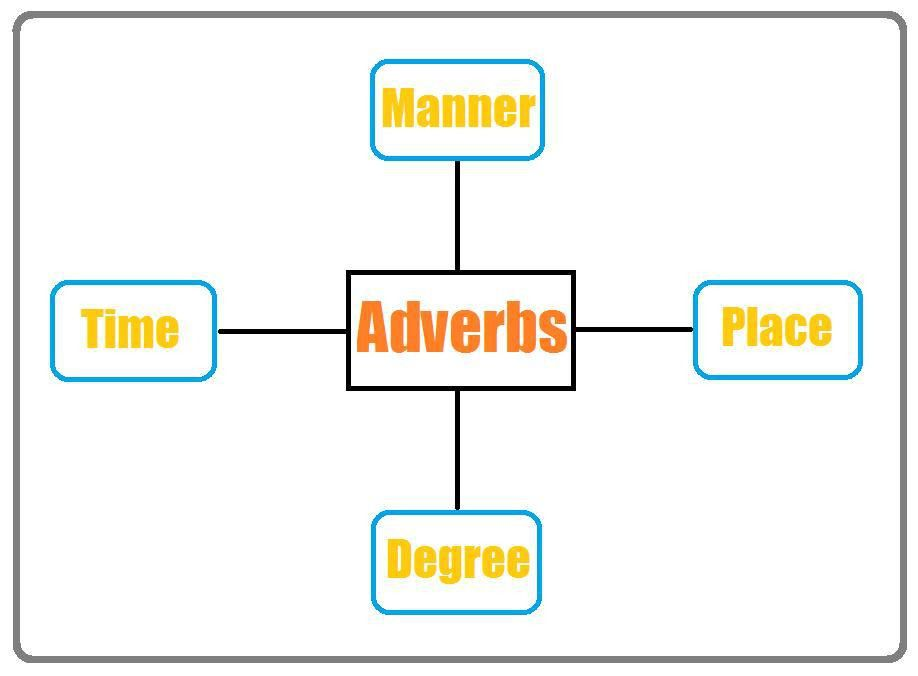 Adverb: Definition and Examples | Part of Speech